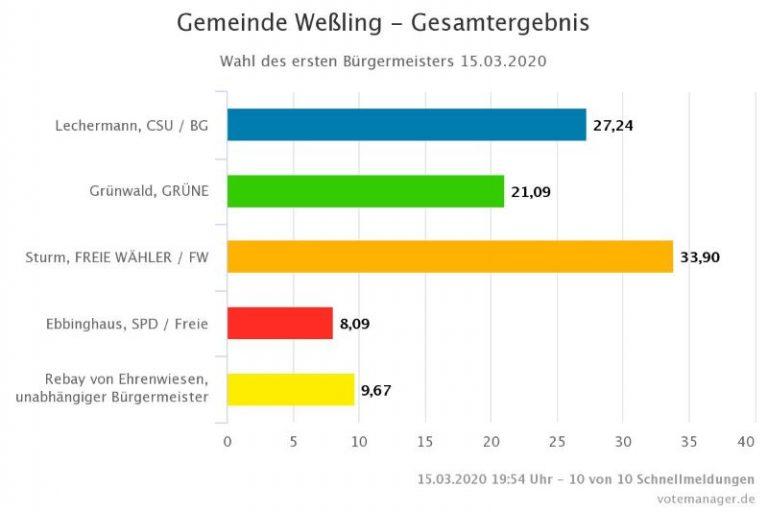 Grafik Gesamtergebis Bürgermeisterwahl 2020 Gemeinde Weßling
