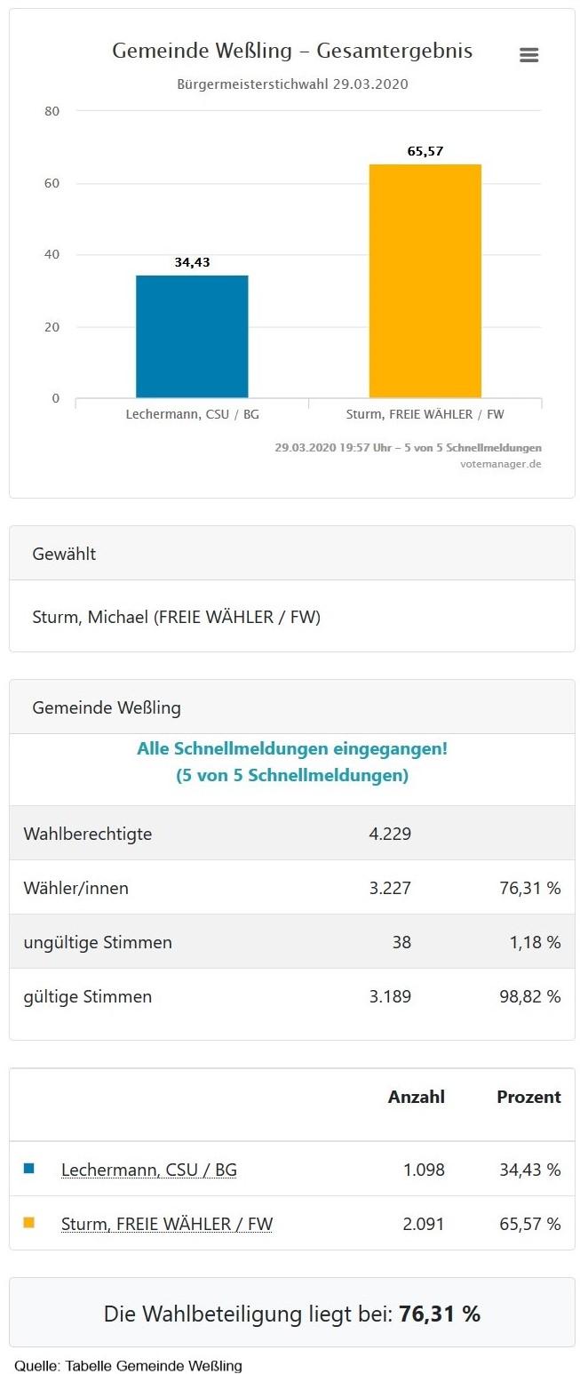 Grafik Gesamtergebis Bürgermeister-Stichwahl 29.03.2020 Gemeinde Weßling - Michael Sturm mit 65,57% als 1. Bürgermeister gewählt
